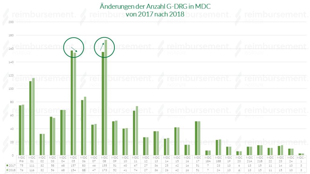Änderungen der Anzahl Fallpauschalen in den MDC - 2017 nach 2018