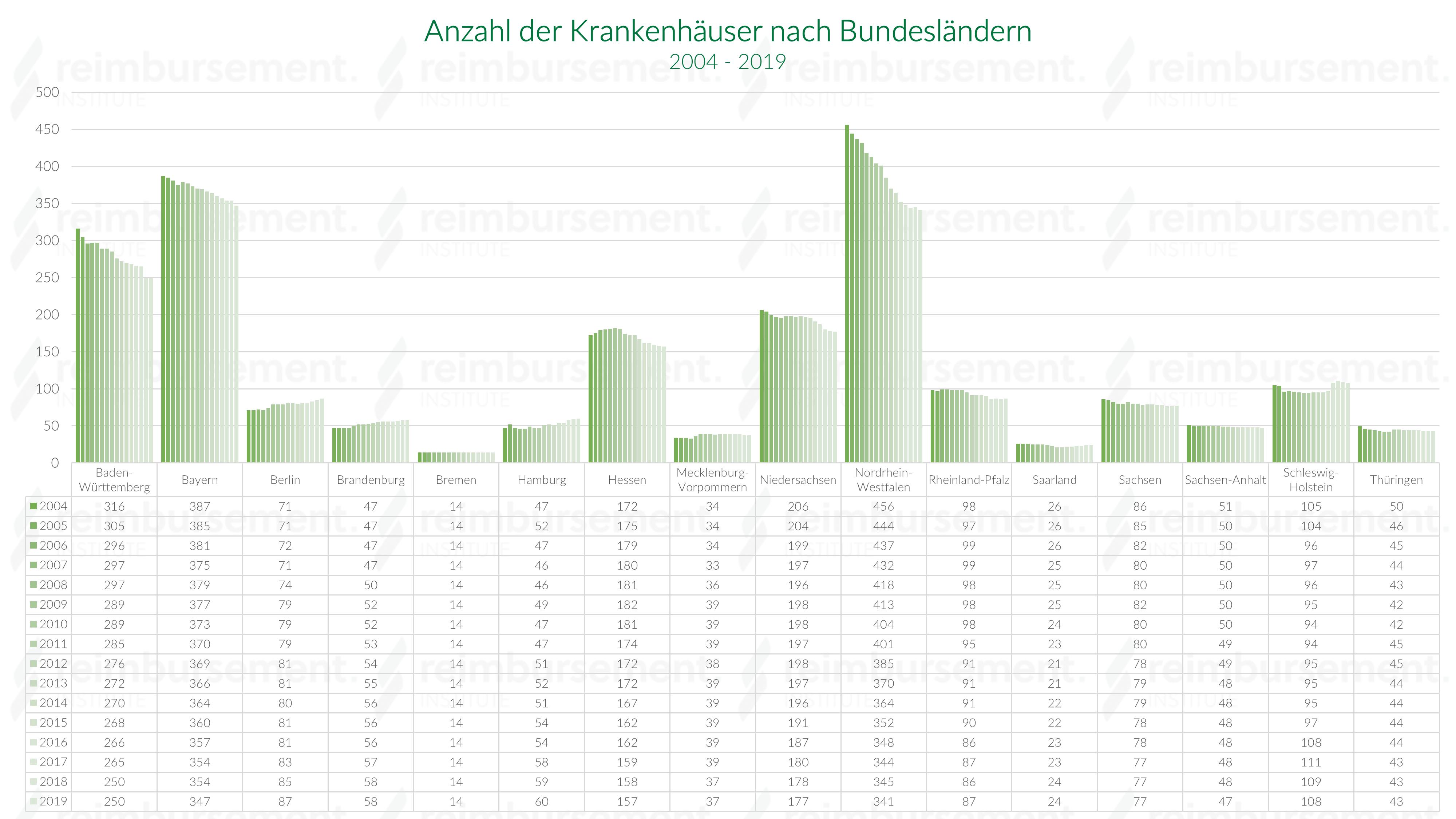 Krankenhausanzahl nach Bundesländern von 2004 bis 2018