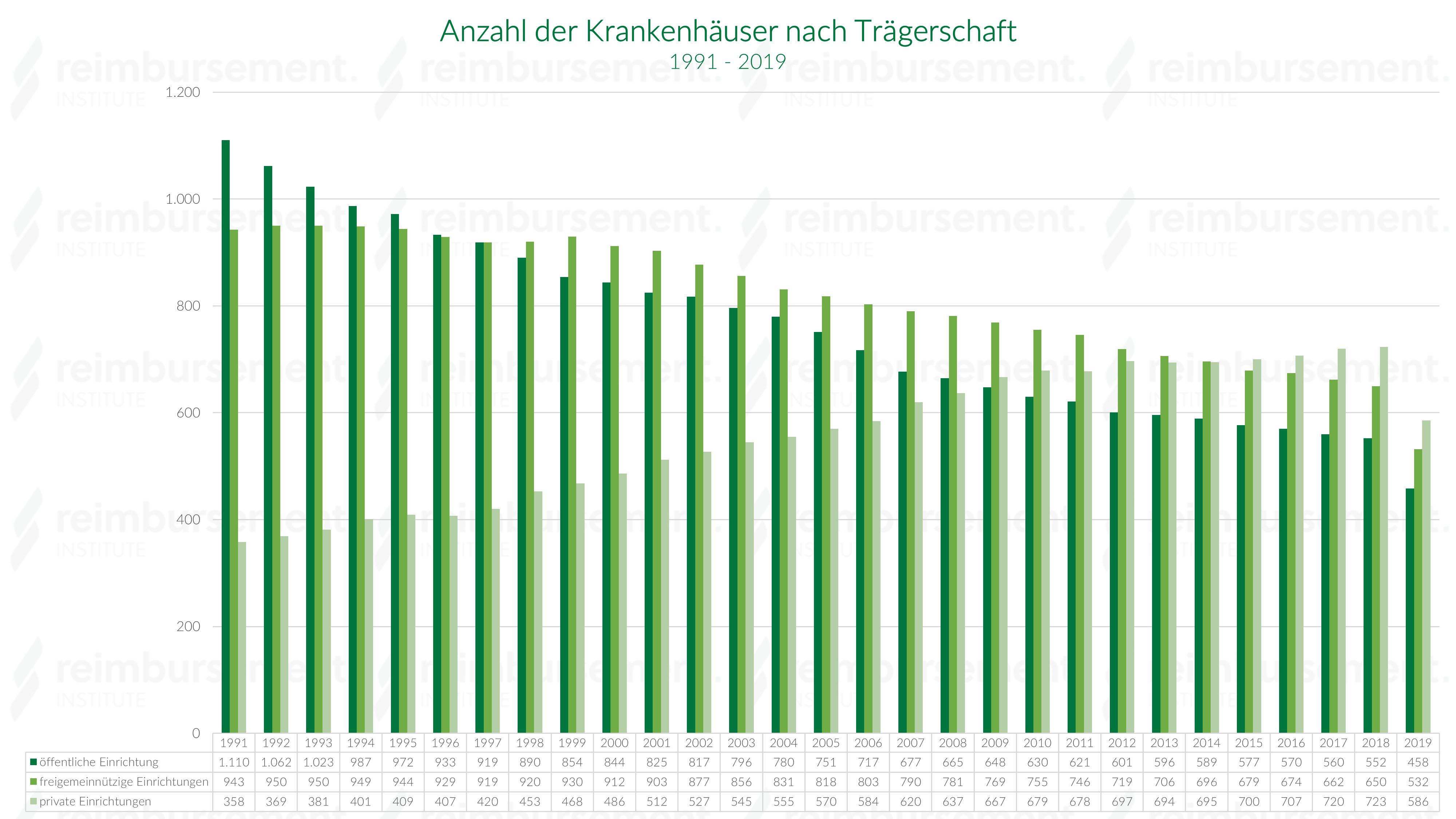 Krankenhausanzahl in Deutschland nach Trägerschaft - 1991 – 2018