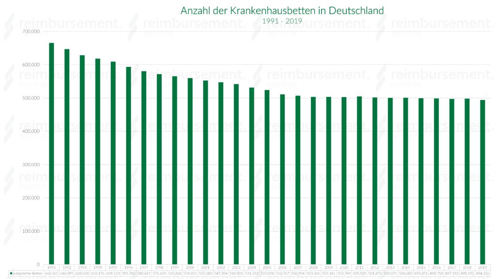 Krankenhausbettenanzahl im Jahresverlauf - 1991 bis 2017