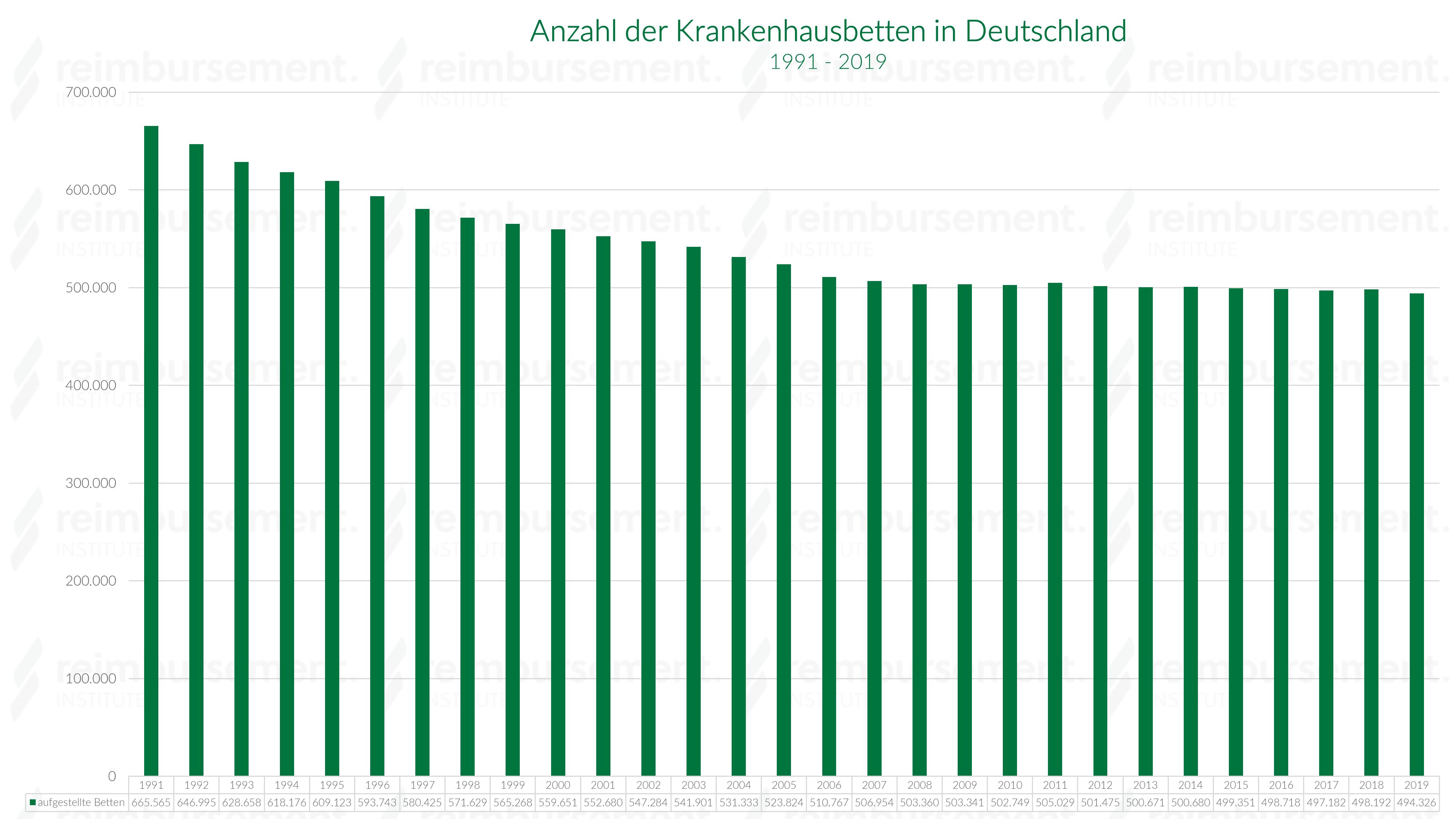 Krankenhausbettenanzahl im Jahresverlauf - 1991 bis 2018