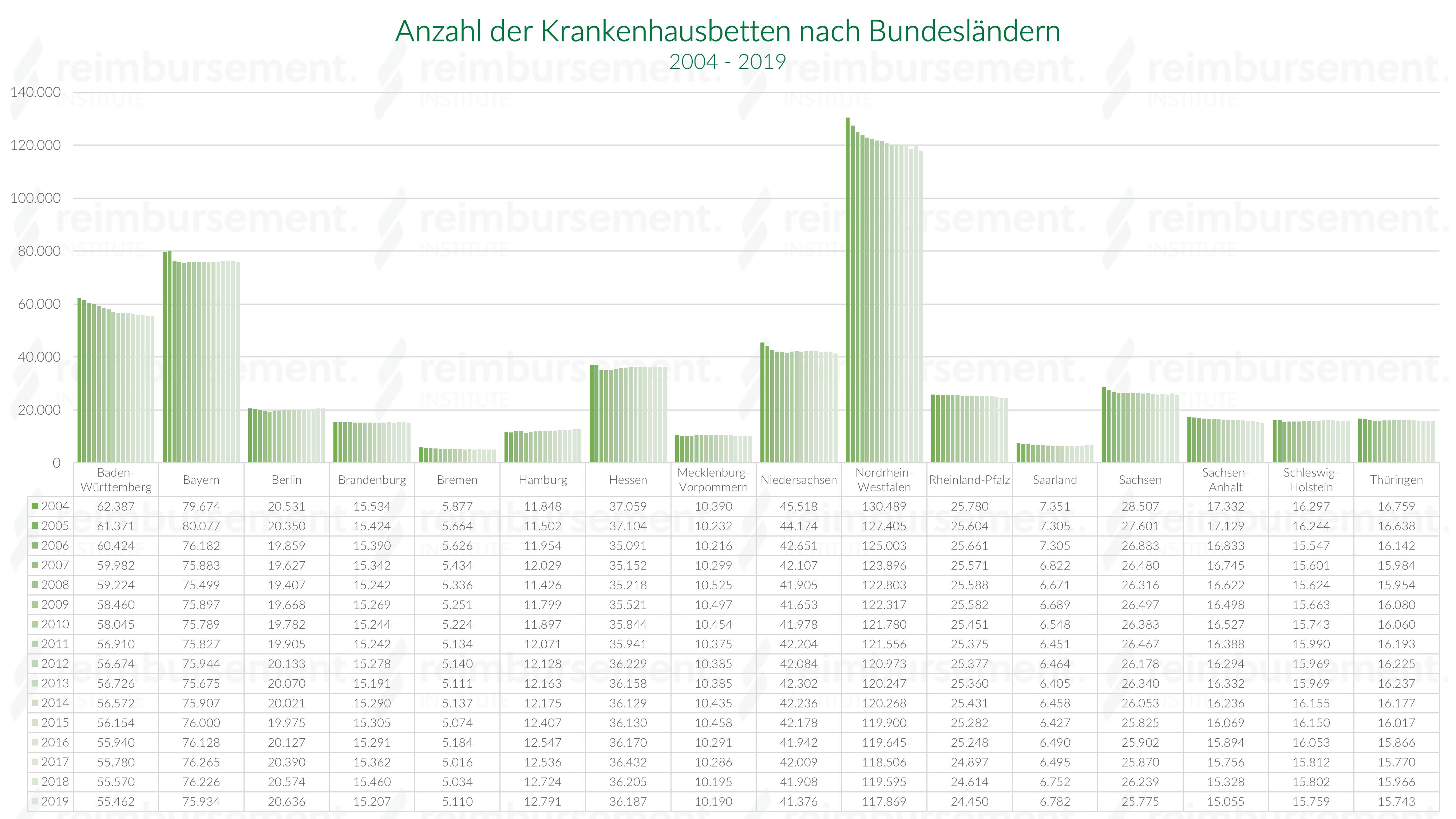 Krankenhausbettenanzahl nach Bundesländern im Jahresverlauf - 2004 bis 2018