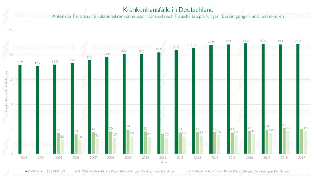 Anzahl der stationären Fälle über das aG-DRG System in Deutschland