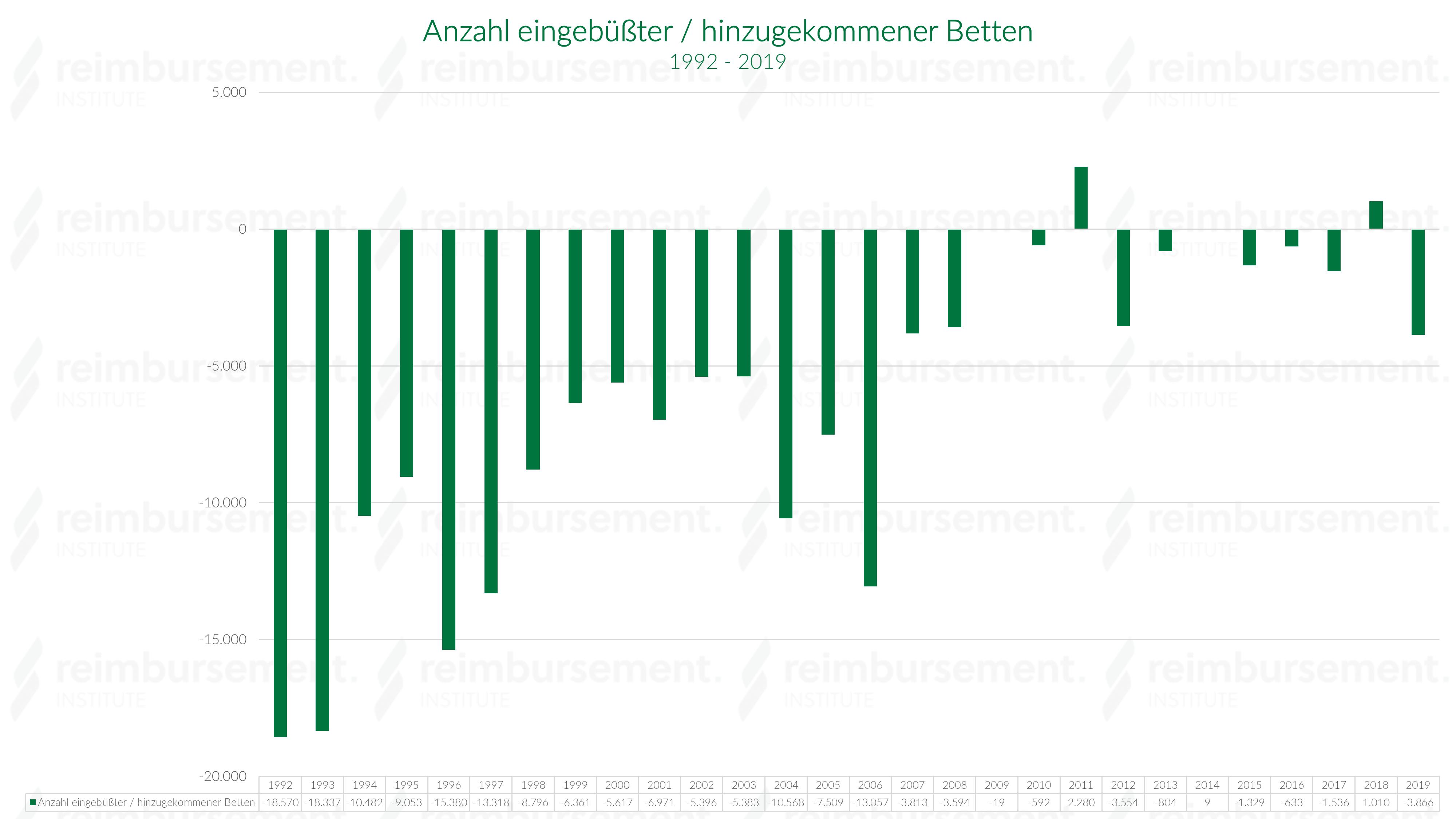 Krankenhausbettenanzahl der eingebüßten und hinzugekommenen Betten im Jahresverlauf - 1992 bis 2018