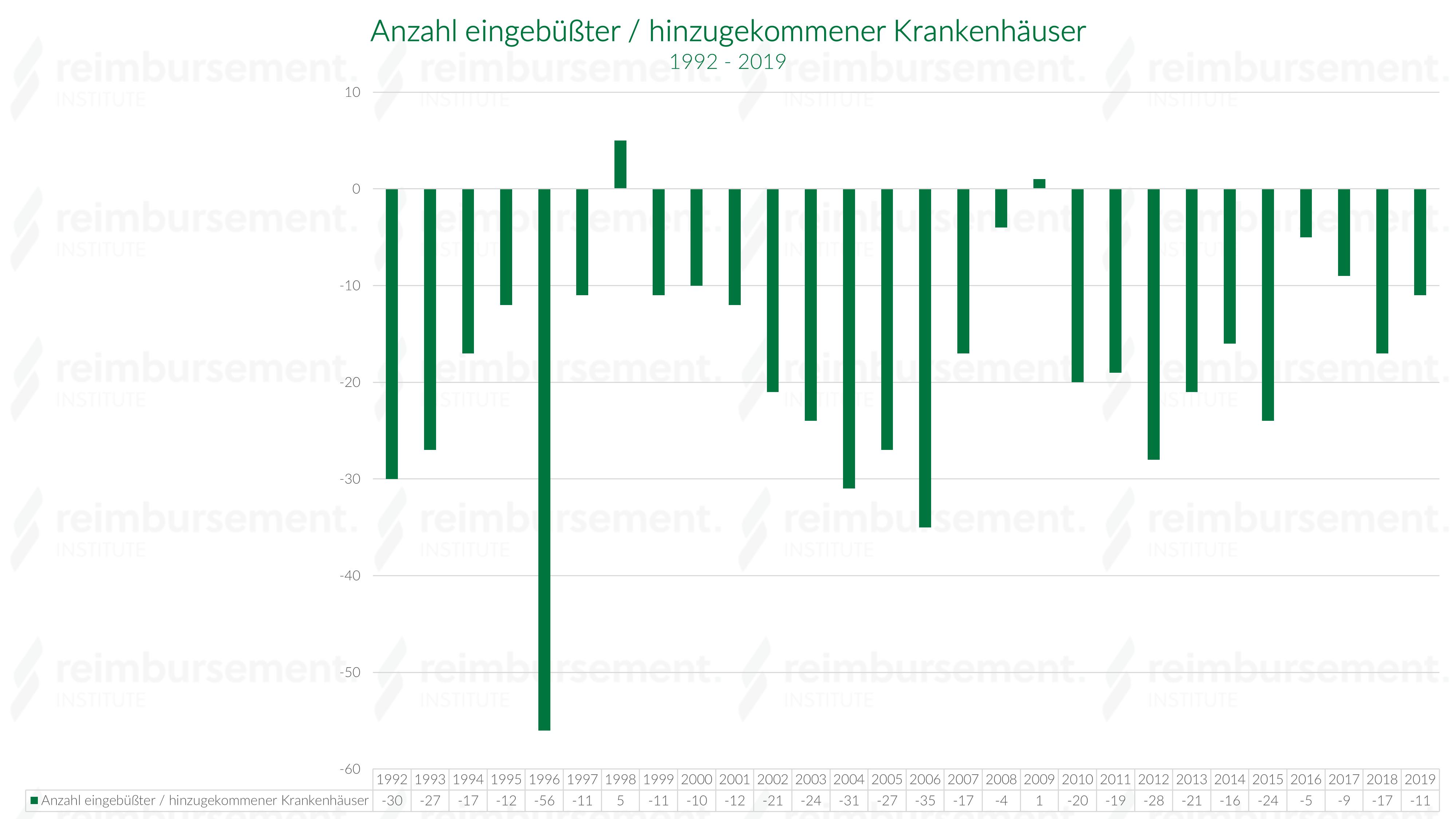 Krankenhausbettenanzahl der eingebüßten und hinzugekommenen Krankenhäuser im Jahresverlauf - 1992 bis 2018