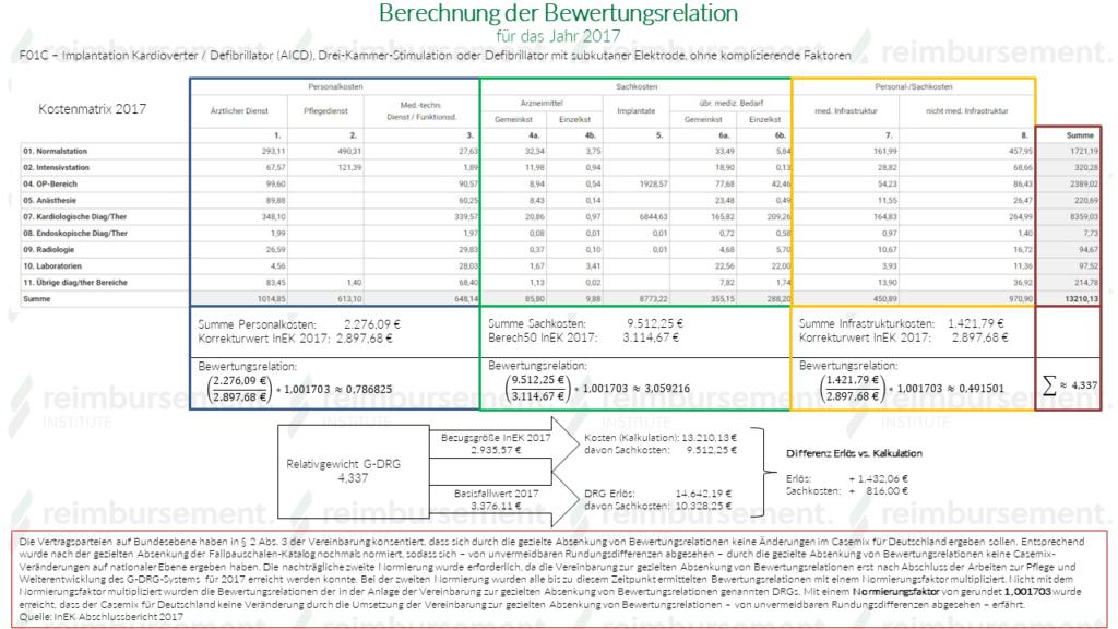 BWR-Berechnung für 2017