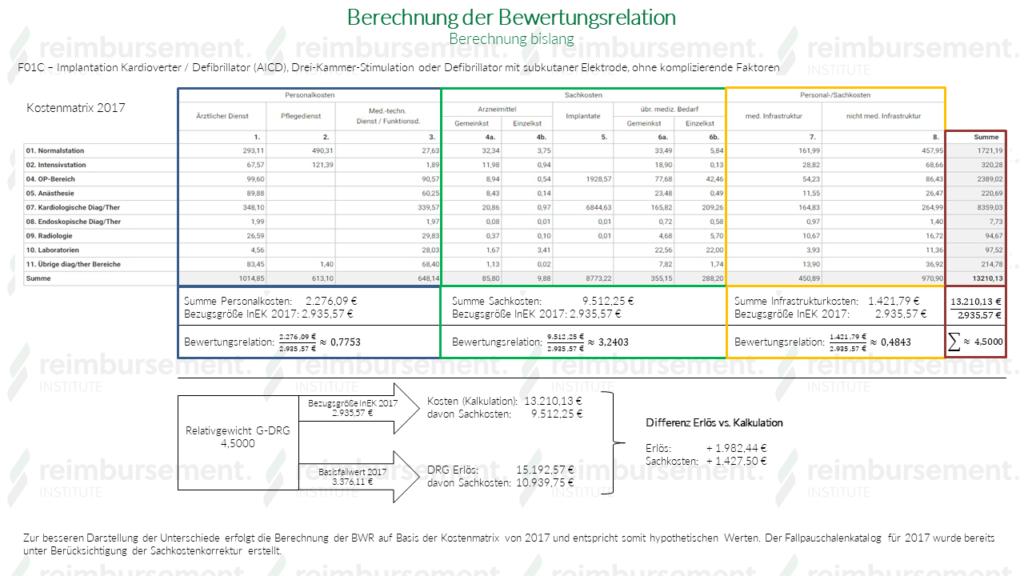BWR-Berechnung bislang