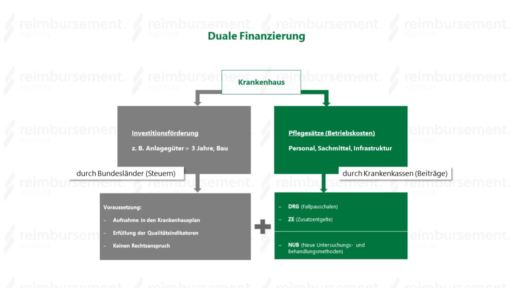 Die duale Finanzierung der Krankenhäuser in Deutschland