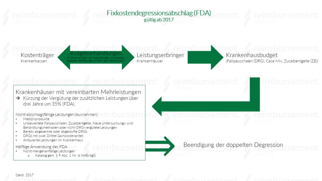 """Schaubild """"Fixkostendegressionsabschlag (FDA)"""""""