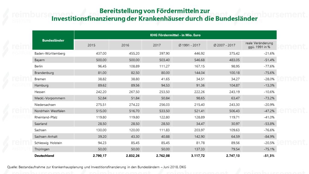 Die Höhe der Fördermittel zu Krankenhaus Investitionsfinanzierung im Zeitverlauf
