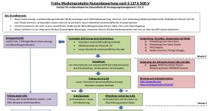 Graphische Darstellung des GKV Versorgungsstärkungsgesetz 2016 - frühe Nutzenbewertung von Medizinprodukten mit hoher Risikoklasse, implantierbarer und besonders invasive Produkte