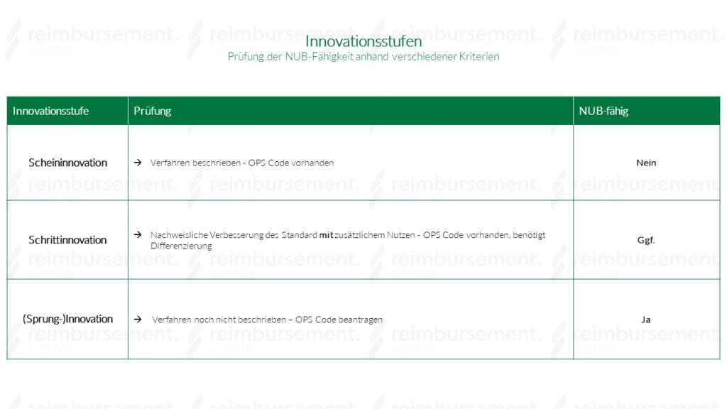 Vergütung anhand der drei Innovationsstufen