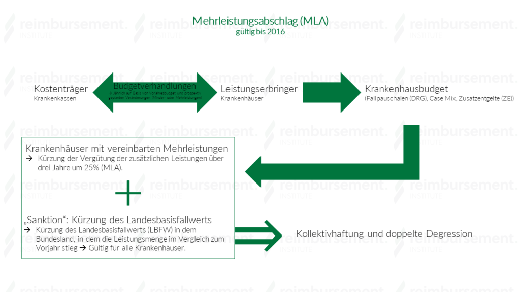 """Schaubild """"Mehrleistungsabschlag (MLA)"""""""