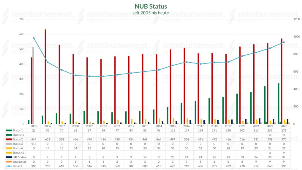 NUB Status 1, 2, 3 und 4 inkl. differenzierter Status und ausgesetzte Beurteilung seit 2005 mit Anzahl