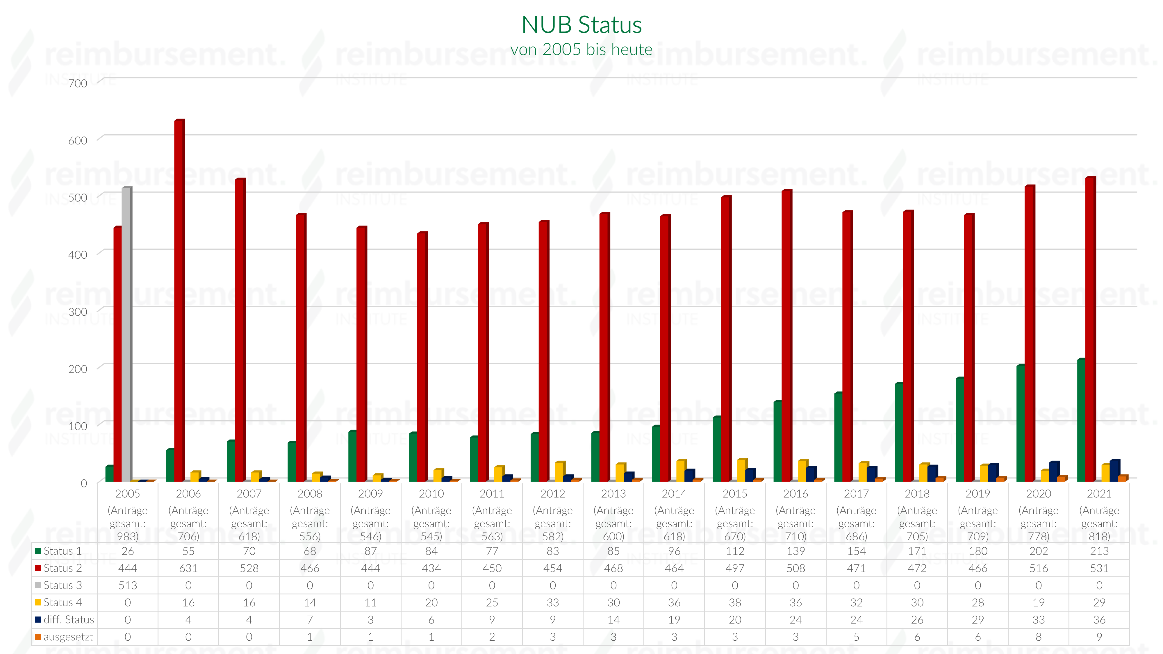 NUB Status seit 2005