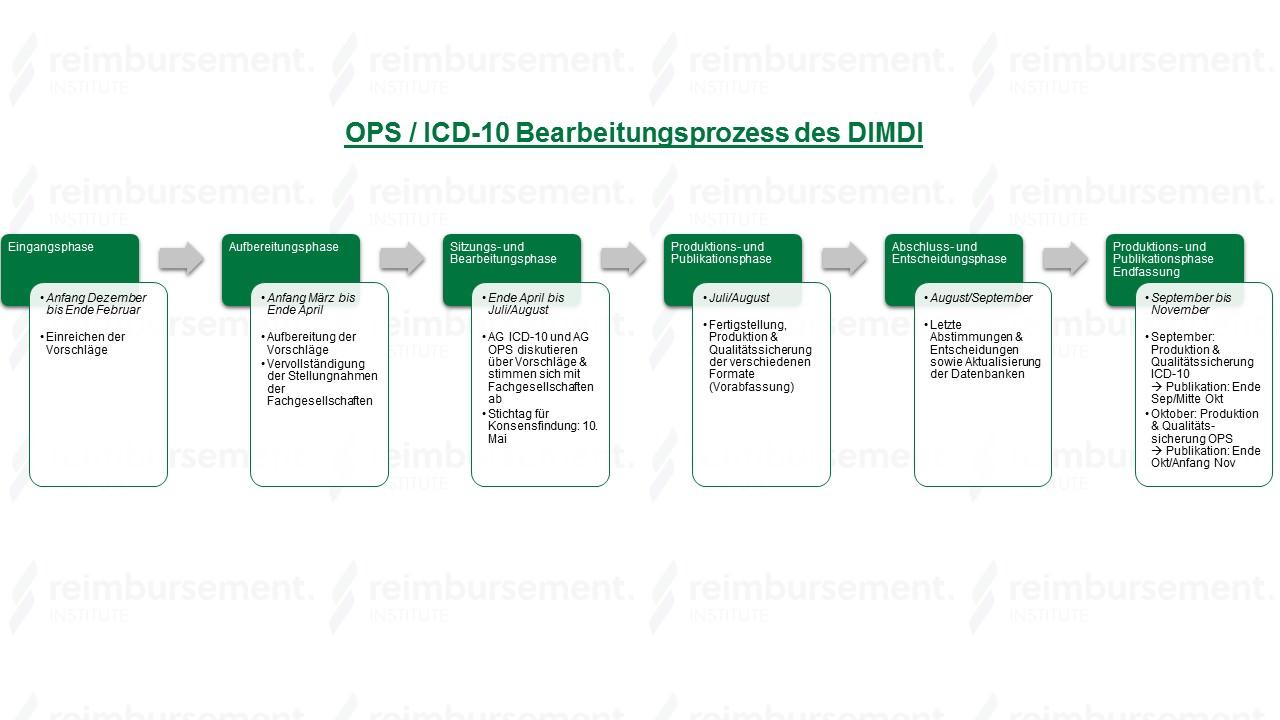 OPS / ICD-10 Bearbeitungsprozess