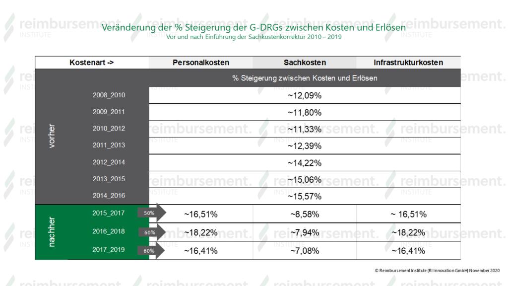 Hebesatzberechnung aus G-DRGs zwischen Kosten und Erlösen vor und nach Sachkostenkorrektur