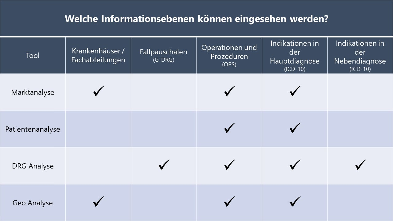 Informationsebenen der Datenquellen