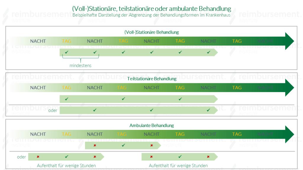 Stationär, teilstationär oder ambulant - Wonach werden die Behandlungsformen unterschieden?