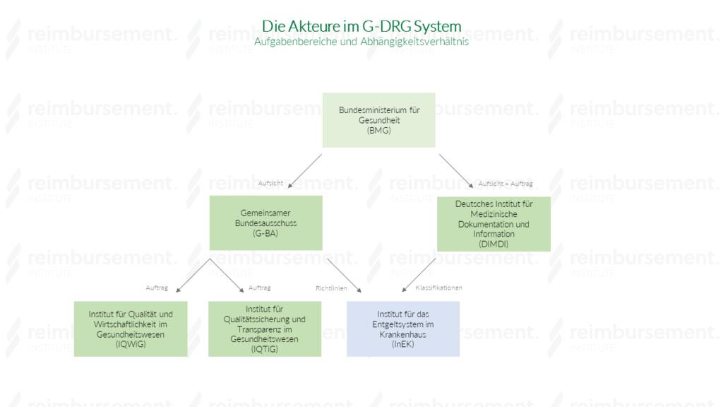 Akteure im G-DRG System - visuelle Darstellung