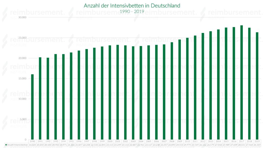 Anzahl der Intensivbetten in Deutschland