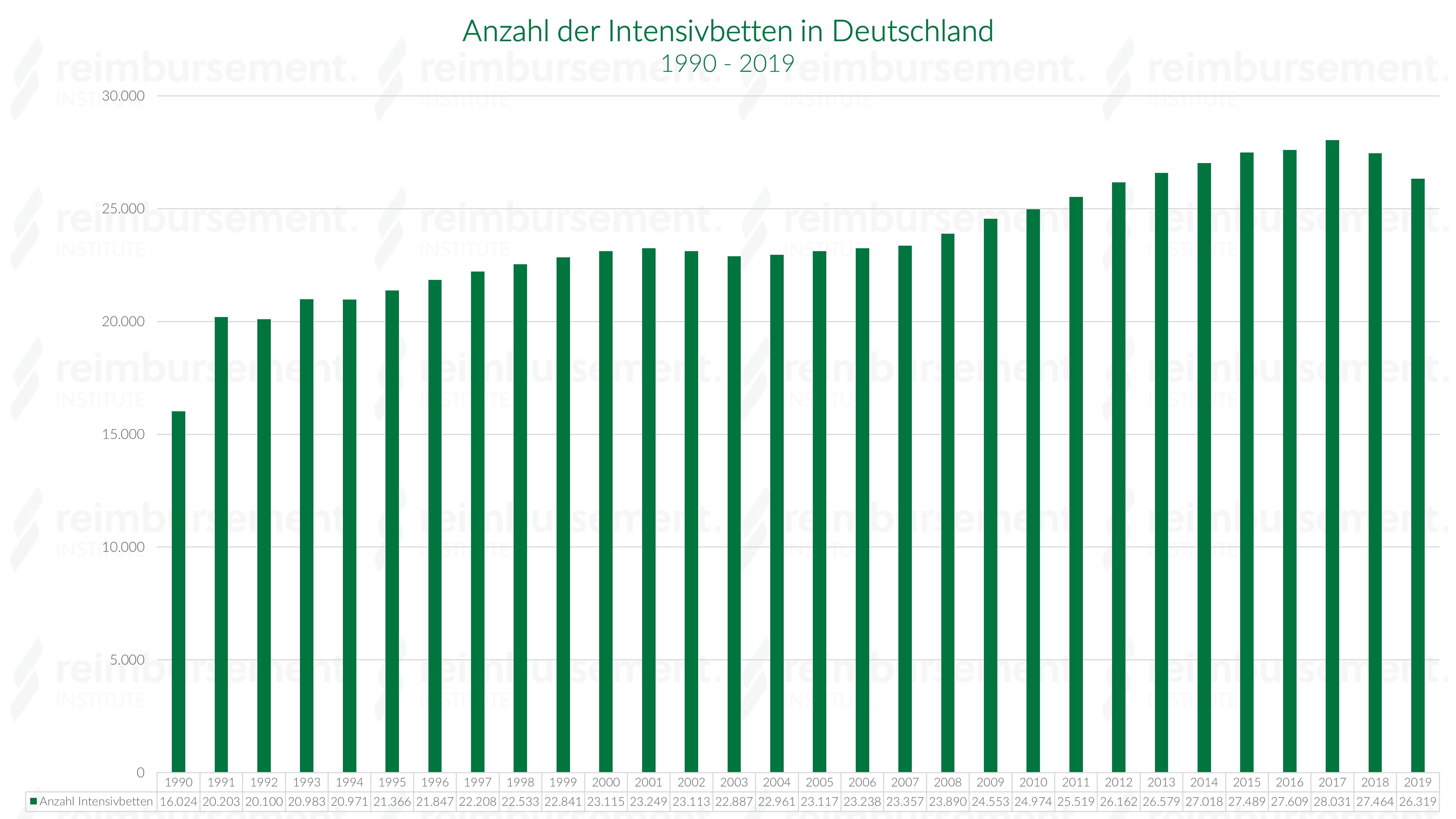 Intensivbetten Deutschland