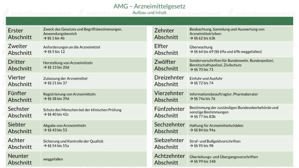 Darstellung der 18 Abschnitte des Arzneimittelgesetzes (AMG) inkl. Inhalt