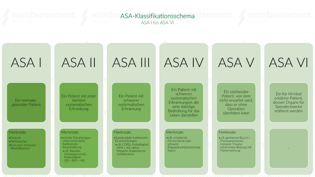 ASA-Klassifikation - Schema von I bis VI
