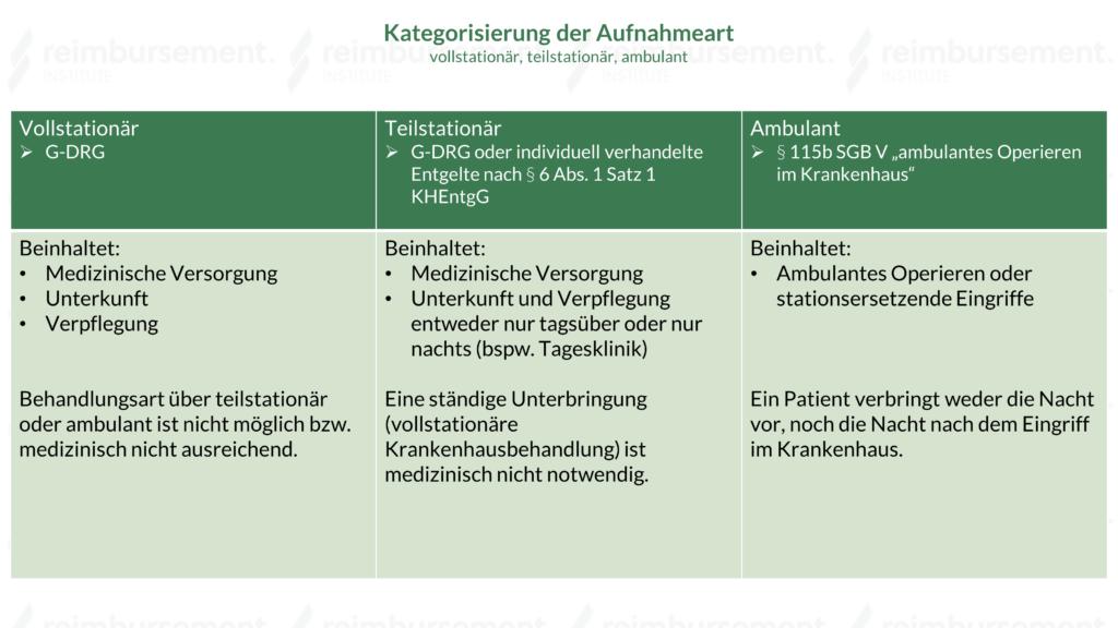 Darstellung der Kategorisierung der Aufnahmeart vollstationär, teilstationär und ambulant
