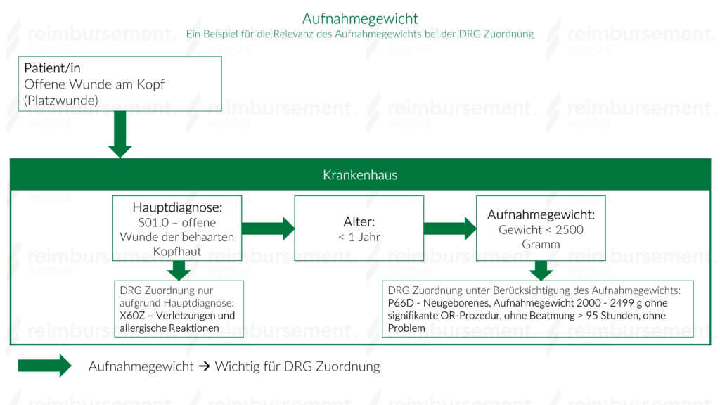 Aufnahmegewicht - Darstellung der Relevanz des Aufnahmegewichts für die Zuordnung zu einer DRG.