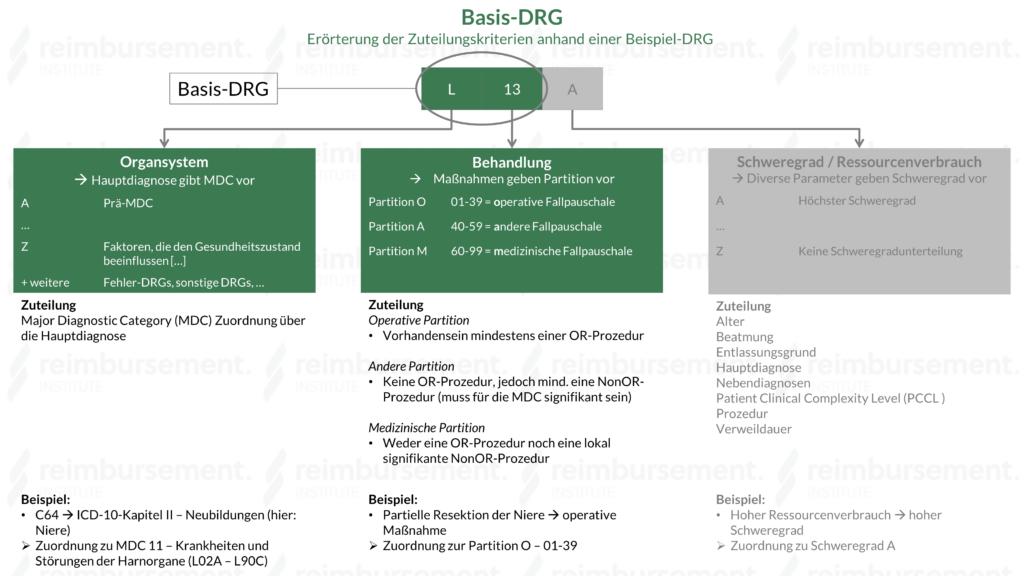 Basis-DRG - Zuteilungskriterien