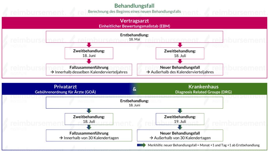 Behandlungsfall - Berechnung des Beginns eines neuen BHF