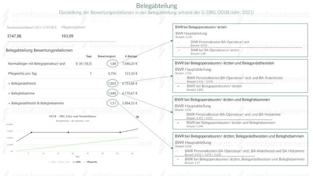 Darstellung eines realen Beispiels (Fallpauschale O01B) für die Bewertungsrelationen in der Belegabteilung