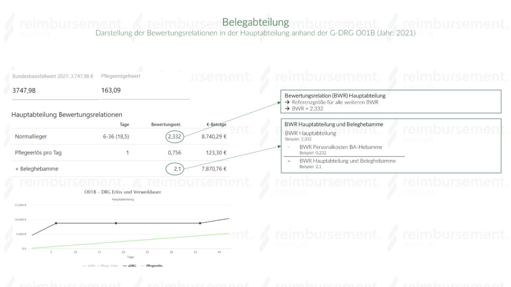 Darstellung eines realen Beispiels (Fallpauschale O01B) für die Bewertungsrelation in der Hauptabteilung mit Beleghebamme