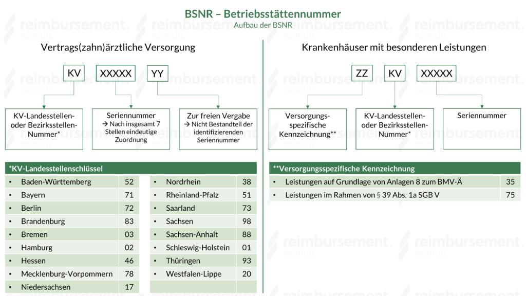 Betriebsstättennummer (BSNR) - Aufbau