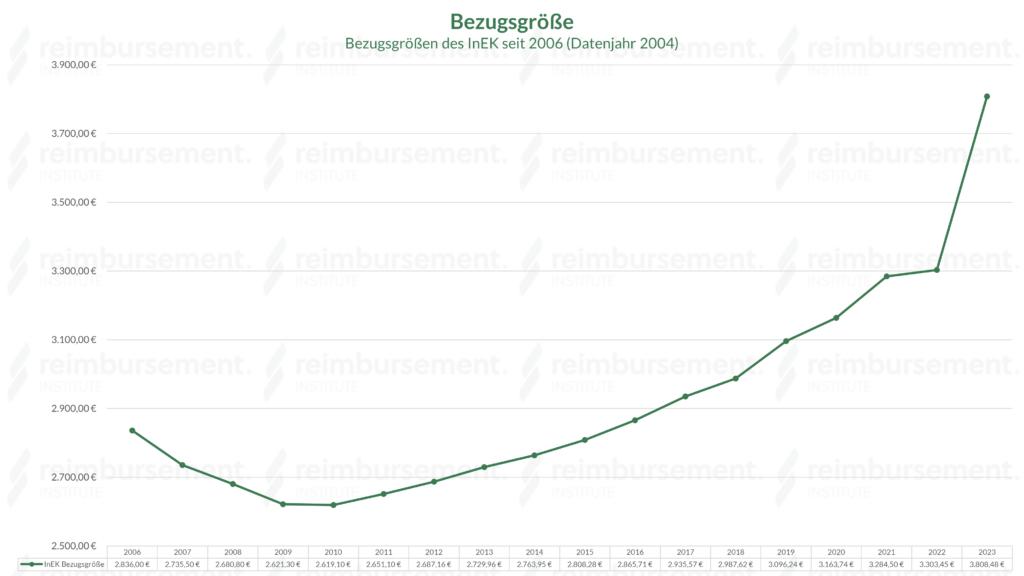 Übersicht über die InEK Bezugsgrößen seit 2006 (Datenjahr 2004)