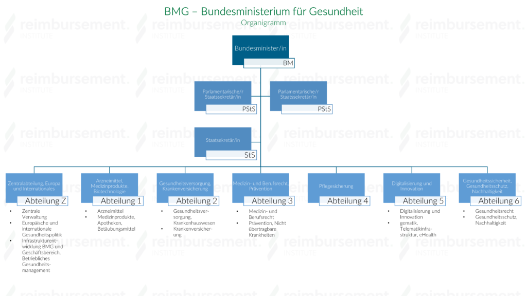 BMG - Organigramm