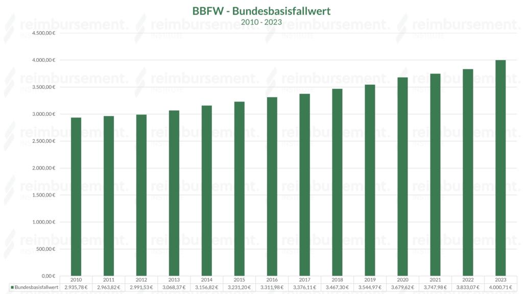 Darstellung der Bundesbasisfallwerte im Jahresvergleich - seit 2010