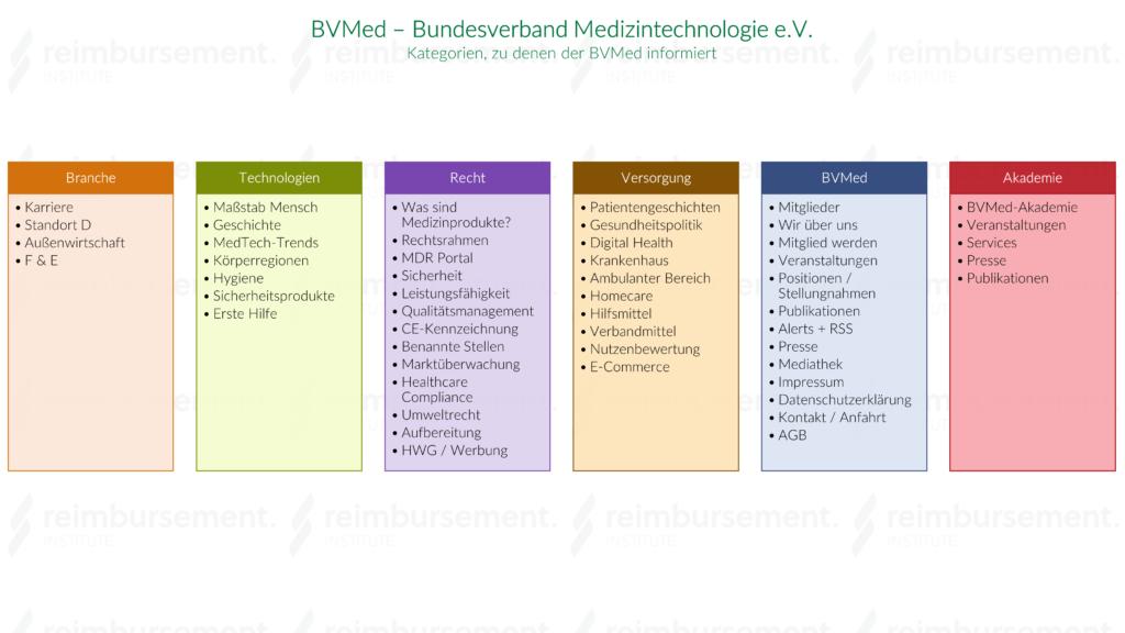 BVMed - Infokategorien
