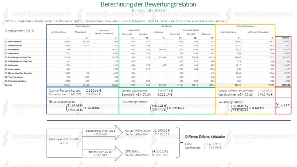 Sachkostenkorrektur DRG 2018 - Berechnung der Bewertungsrelation
