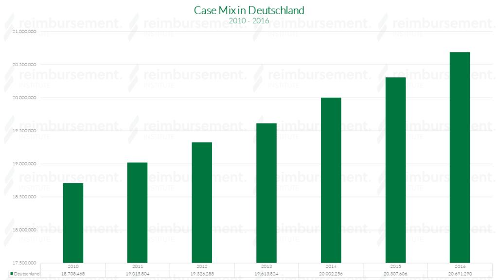 Case Mix in Deutschland - von 2010 bis 2016