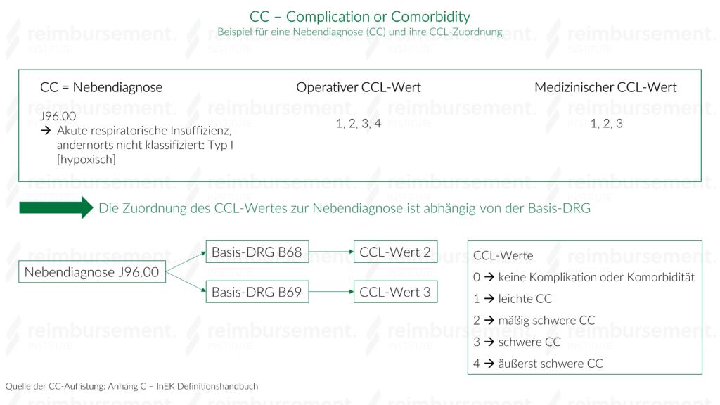 Zuordnung eines CCL-Wertes zu einer Nebendiagnose (CC)