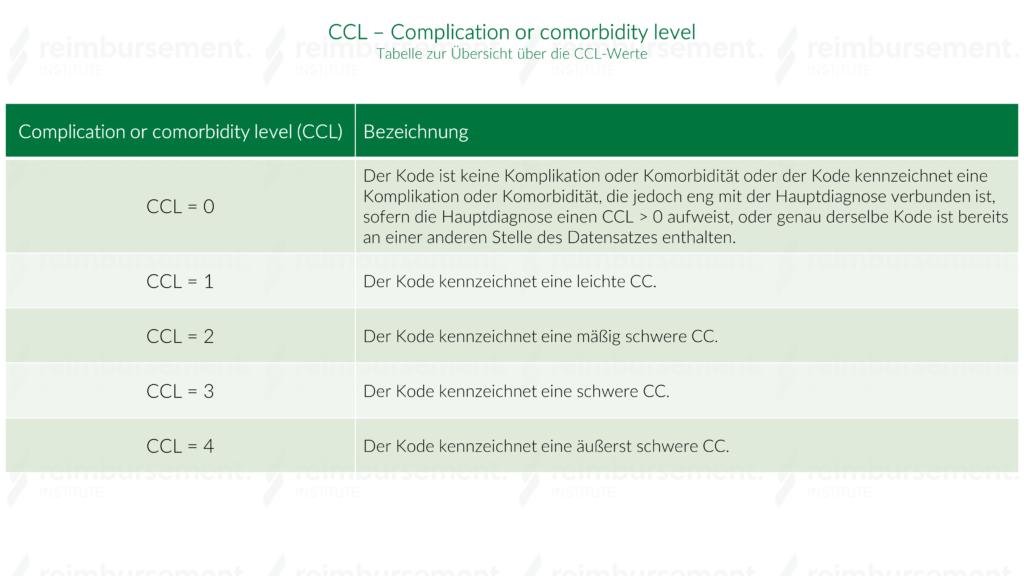 Darstellung der Complication or comorbidity level Werte (CCL Werte) 0 bis 4 und dessen Bedeutung