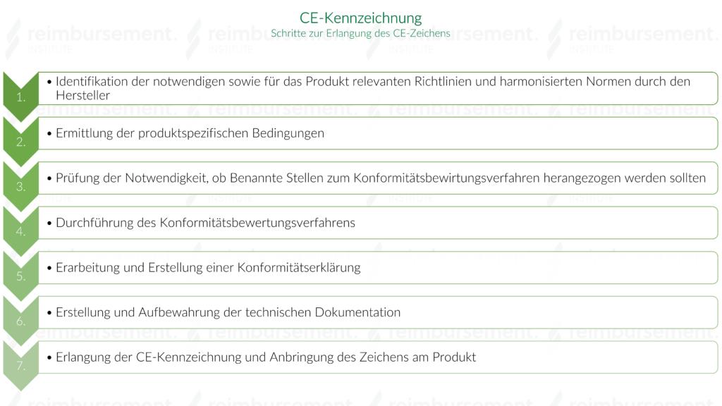 Darstellung der einzelnen Schritte zur Erlangung der CE-Kennzeichnung
