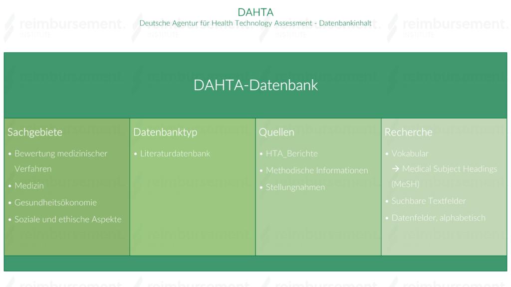 Inhalte der Datenbank DAHTA