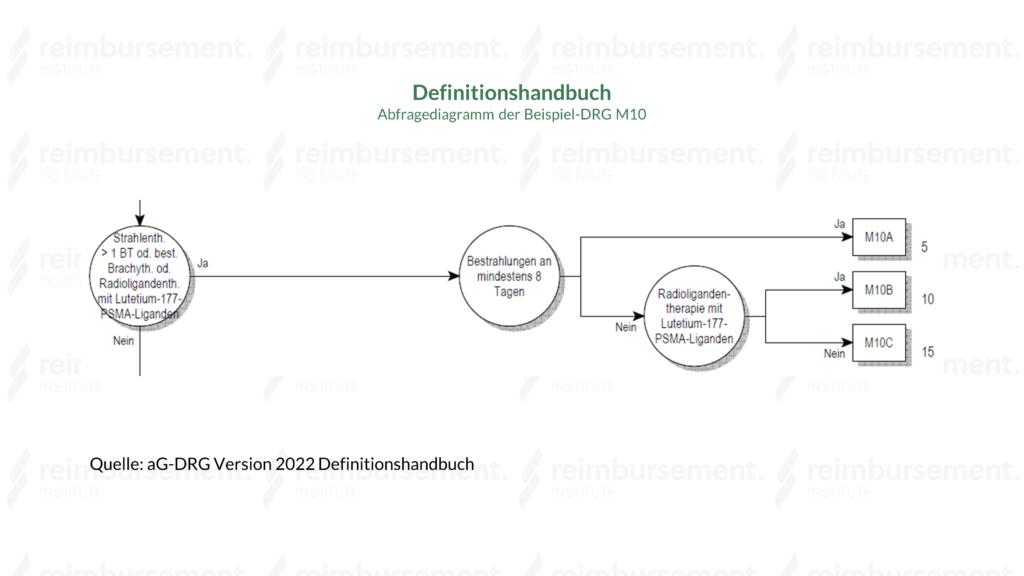 Darstellung des Abfragediagramms anhand der Beispiel-DRG M10