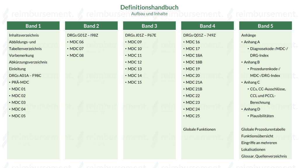 Definitionshandbuch - Aufbau und Inhalte der 5 Bände