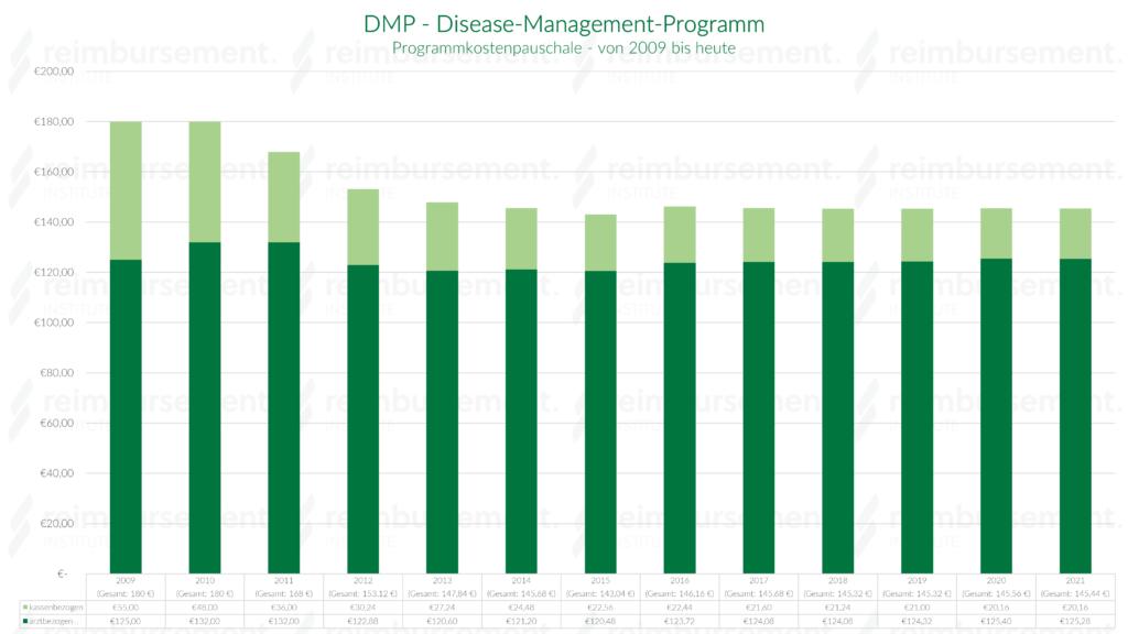 Darstellung der DMP-Programmkostenpauschalen von 2009 bis heute