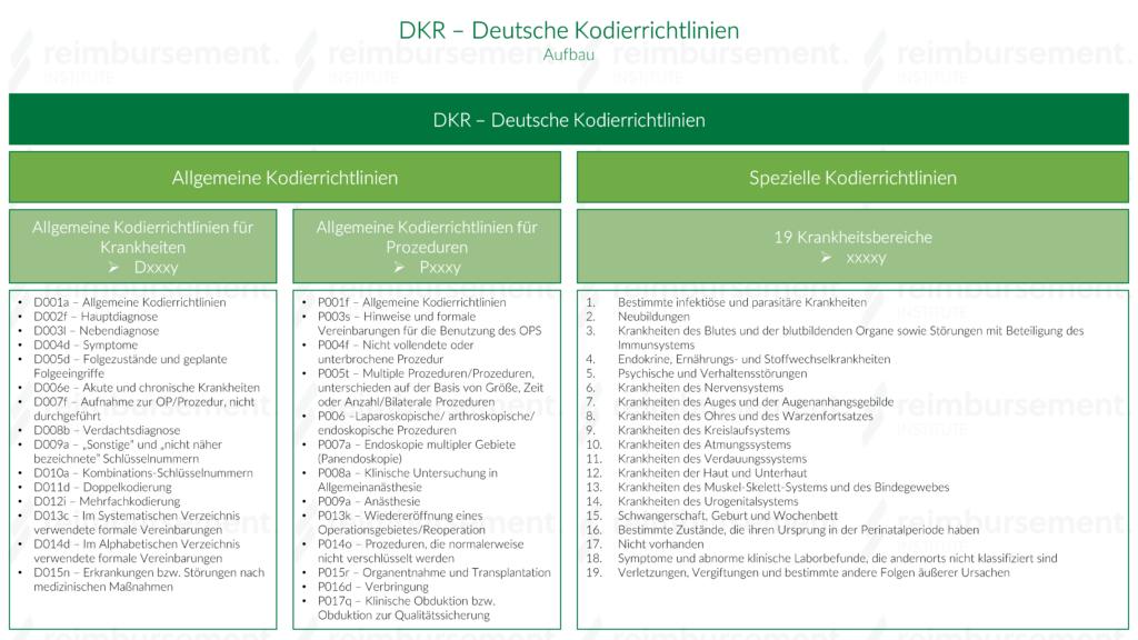DKR Aufbau