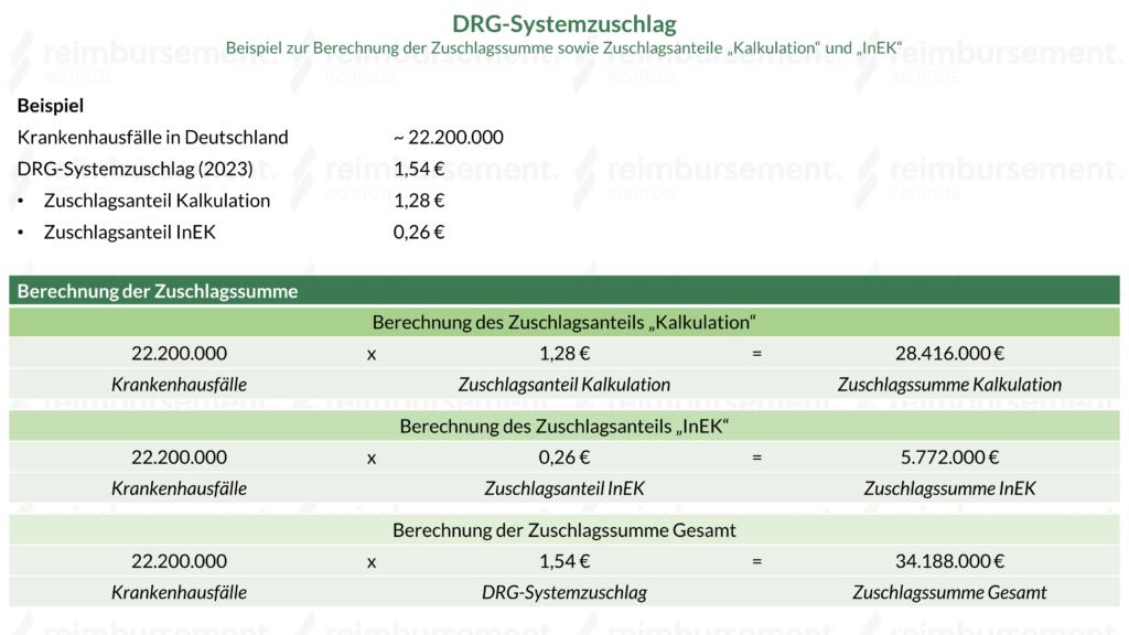 DRG-Systemzuschlag - Berechnungsbeispiel